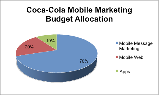 coca cola mobile marketing