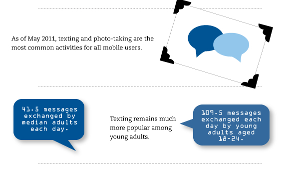 mobile facts statistics infographic sms mms