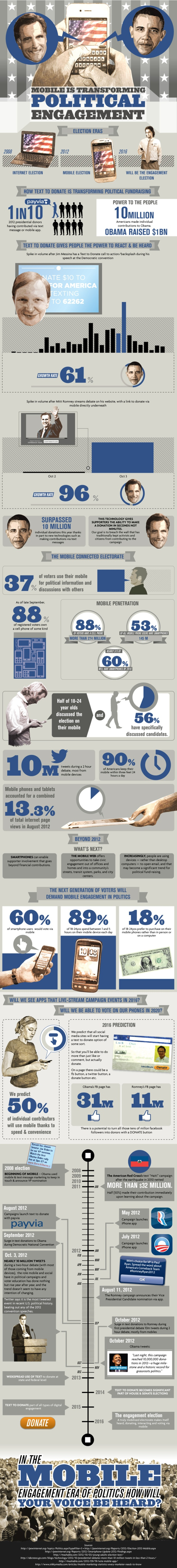 mobile election politics 2012 infographic