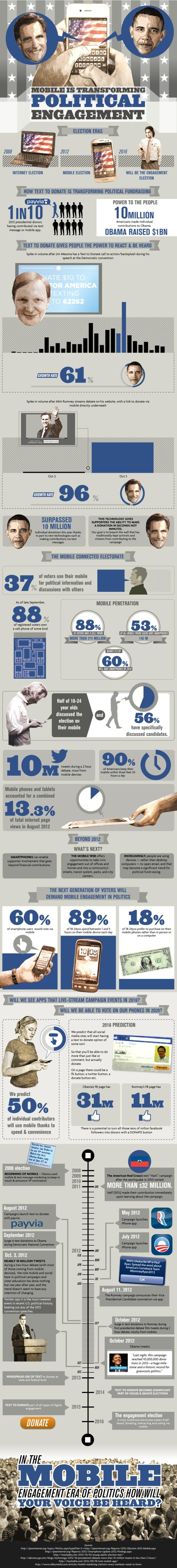 mobile election politics 2012 infographic